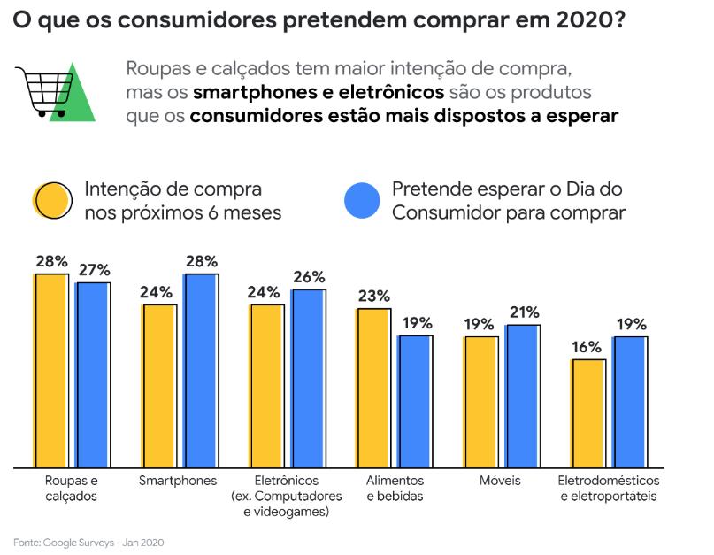 O que os consumidores pretendem comprar em 2020
