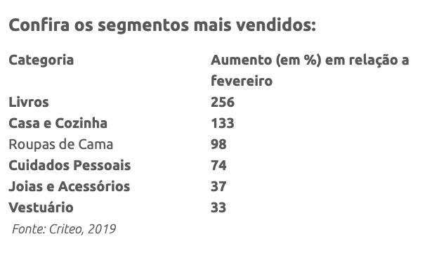 Produtos mais vendidos no dia do consumidor de 2019